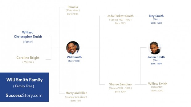 celeb family tree