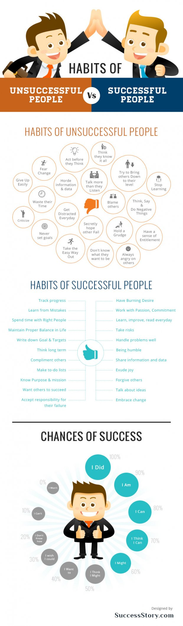 Habits of Unsuccessful People Vs Successful People (Infographic)