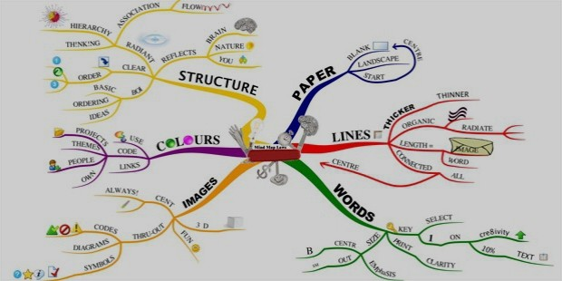 laws of mindmap