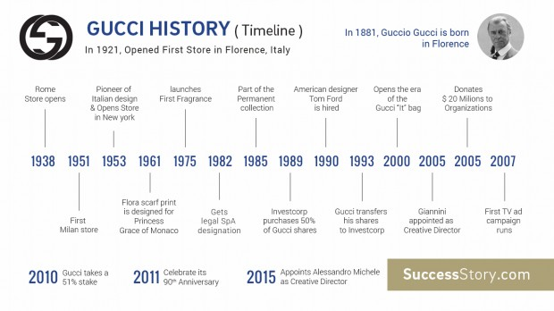 revolution timeline of gucci