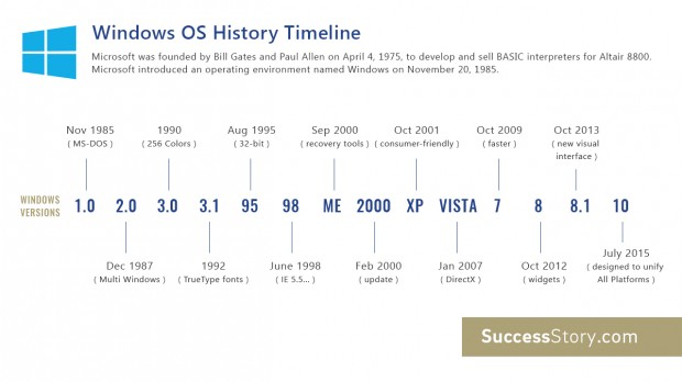 windows os timeline
