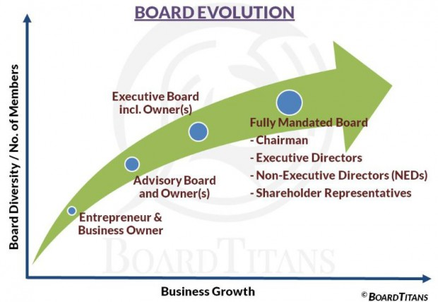 board evolution