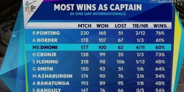 dhoni captaincy record