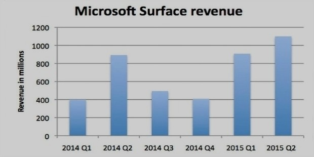 microsoft surface success rate