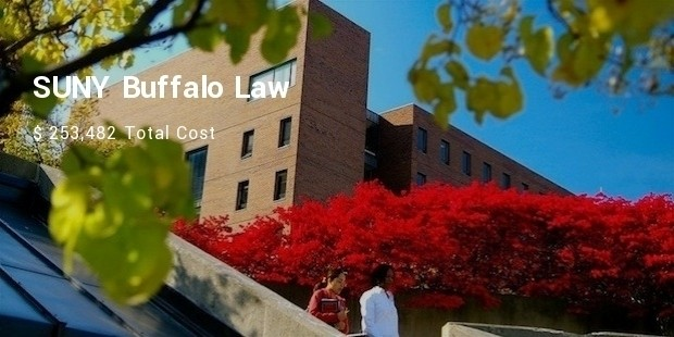 suny buffalo law