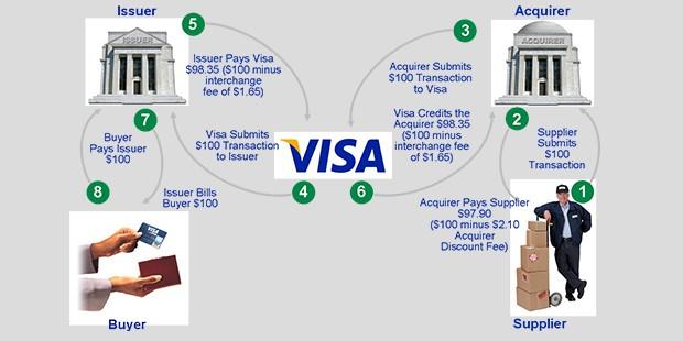 visa works