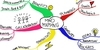 5 Most Effective Mindmapping Tools for Academic Writing