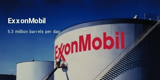 Largest Oil and Gas Companies in the World