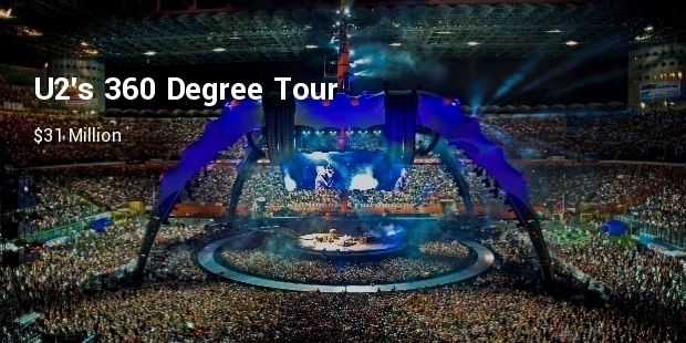 Most Expensive Concert Stages