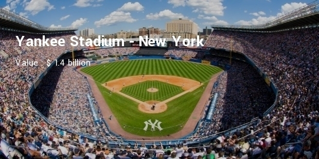 Most Expensive Baseball Stadiums