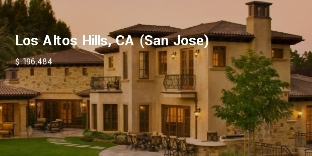 Most Expensive Suburbs of USA