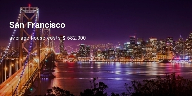 Most Expensive Cities to Live in North America